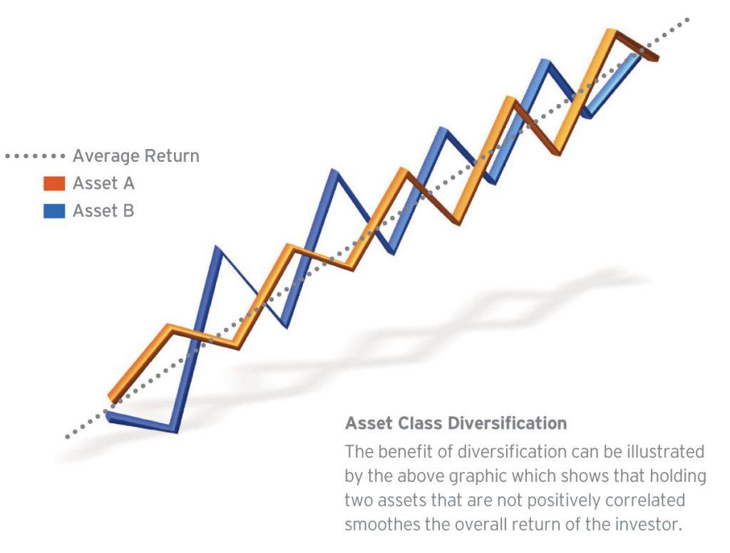 Asset Class Diversification Chart